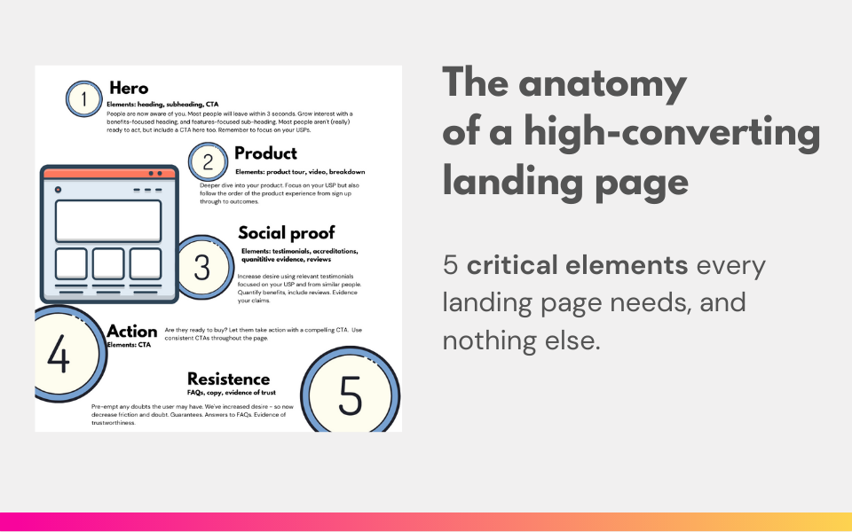 The anatomy of a high-converting landing page in one image