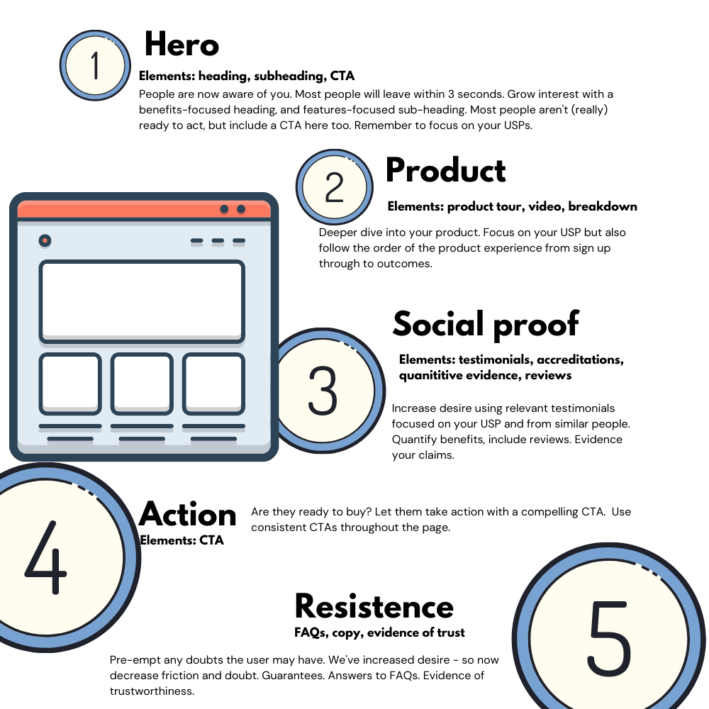 Key elements of a working Facebook Landing page