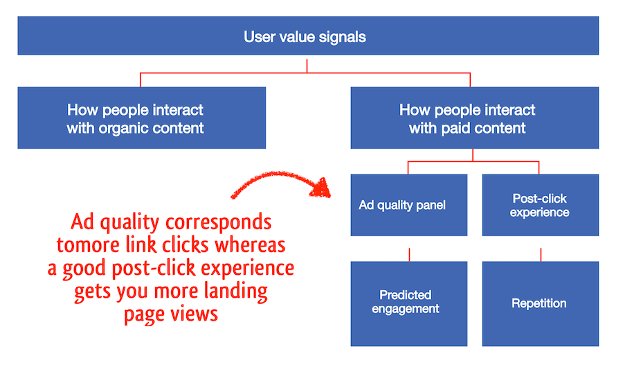 factors influencing landing link clicks and landing page views