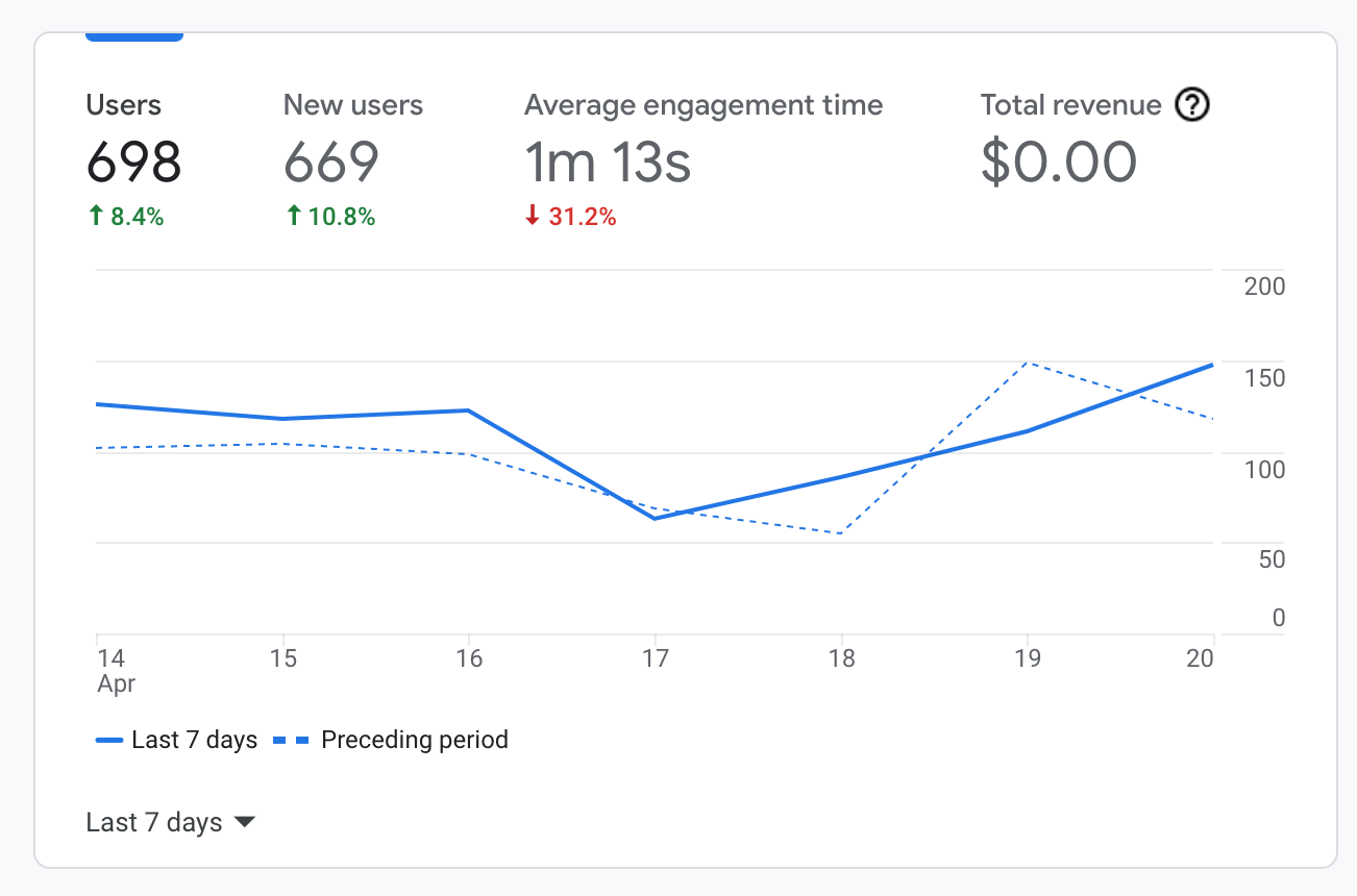 top google analytics metric 1 is users