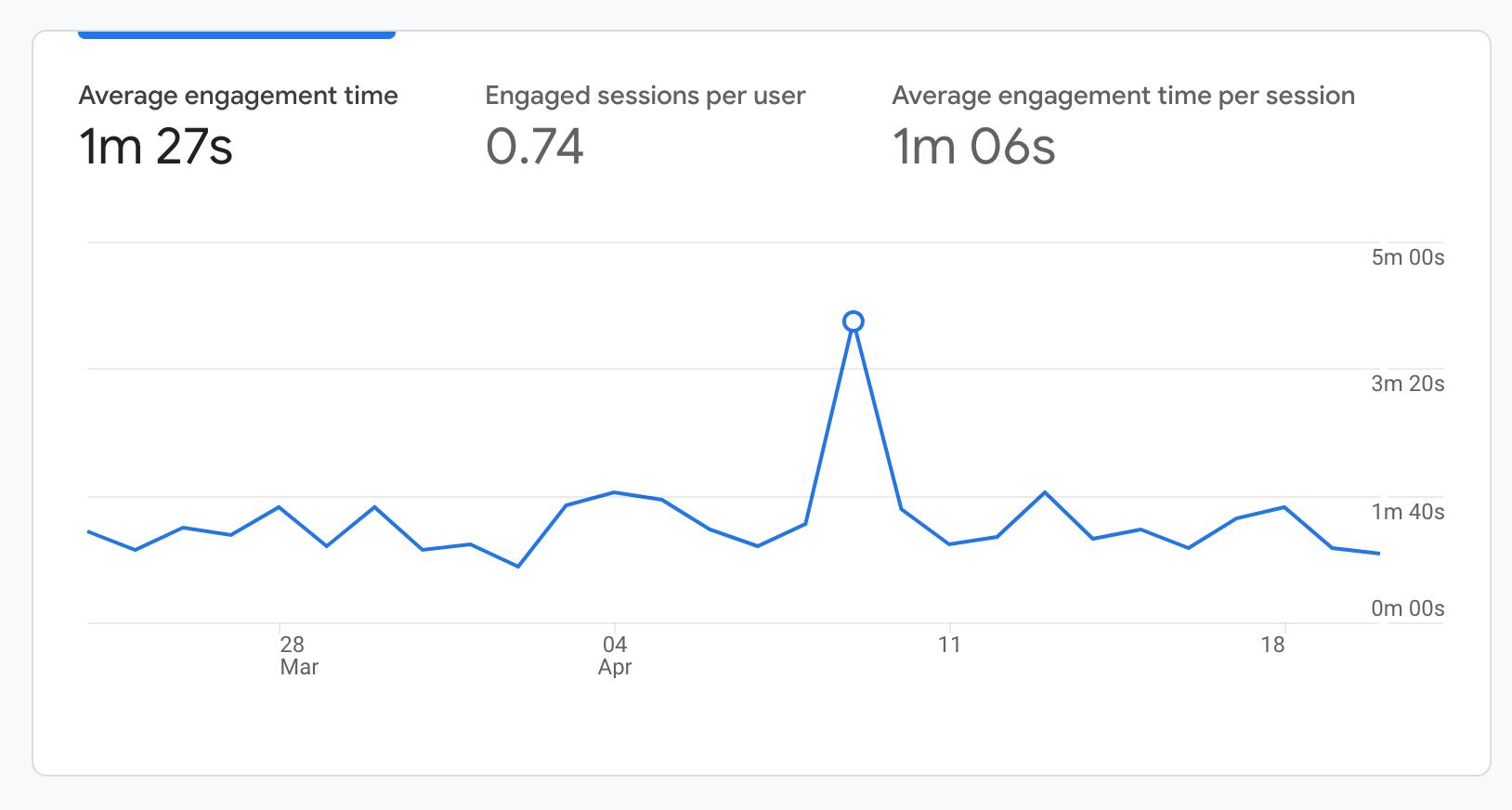 top google analytics metric 2 is sessions