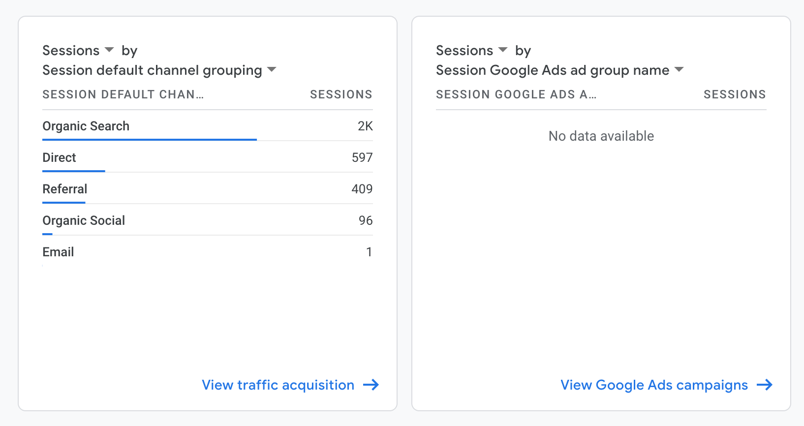 top google analytics metric 6 is sessions by channel